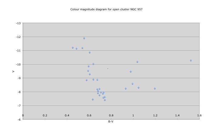 Course plot a hr diagram introduction ccuart Gallery